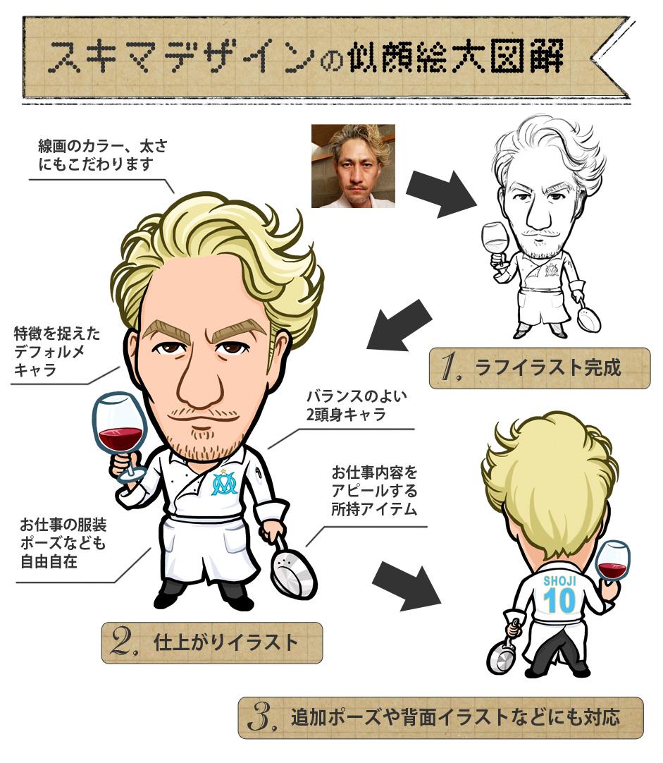 スキマデザインの似顔絵イラスト大図解